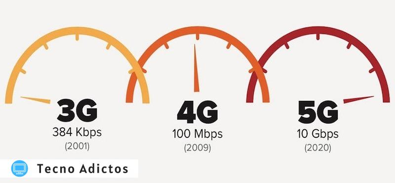 ¿Qué hace 5g Phone Dog Networks?